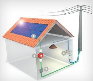 habitat bbc les solutions photovolta ques pour maison bbc. Black Bedroom Furniture Sets. Home Design Ideas