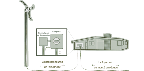 fonctionnement Skystream 3.7 éolienne résidentielle