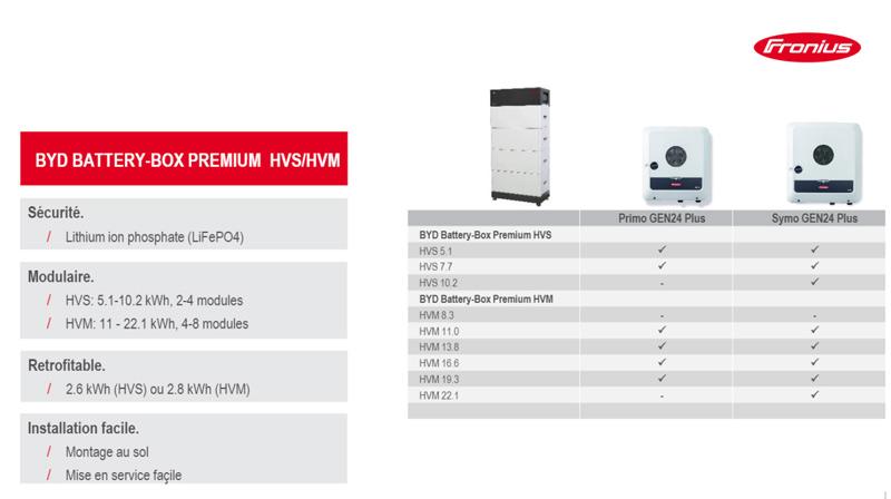 Compatibilités des batteries BYD avec les Fronius GEN 24 plus